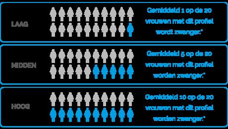 uitslag IVFtest Nederlands