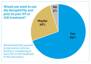 interest-in-IVF-test